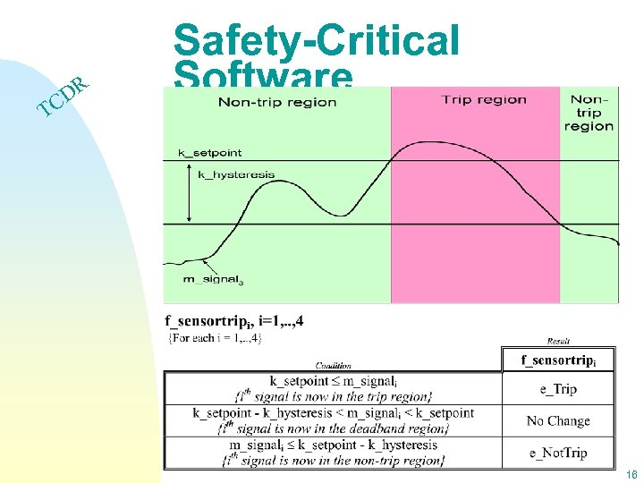DR C Safety-Critical Software T 16