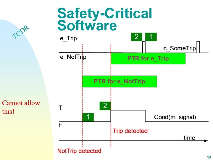 DR C Safety-Critical Software T Cannot allow this! 30