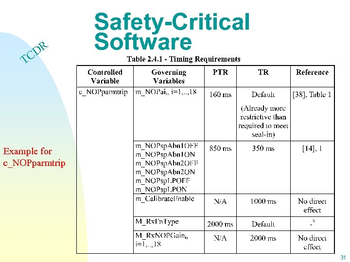 DR C Safety-Critical Software T Example for c_NOPparmtrip 31