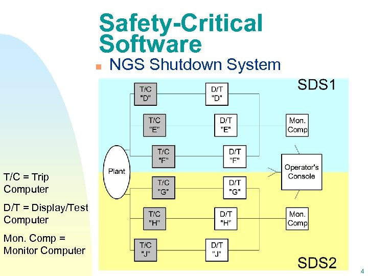 Safety-Critical Software n NGS Shutdown System T/C = Trip Computer D/T = Display/Test Computer