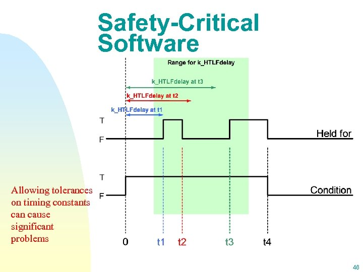 Safety-Critical Software Allowing tolerances on timing constants can cause significant problems 46