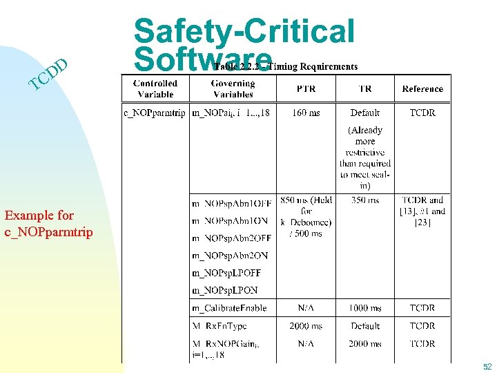 DD C Safety-Critical Software T Example for c_NOPparmtrip 52