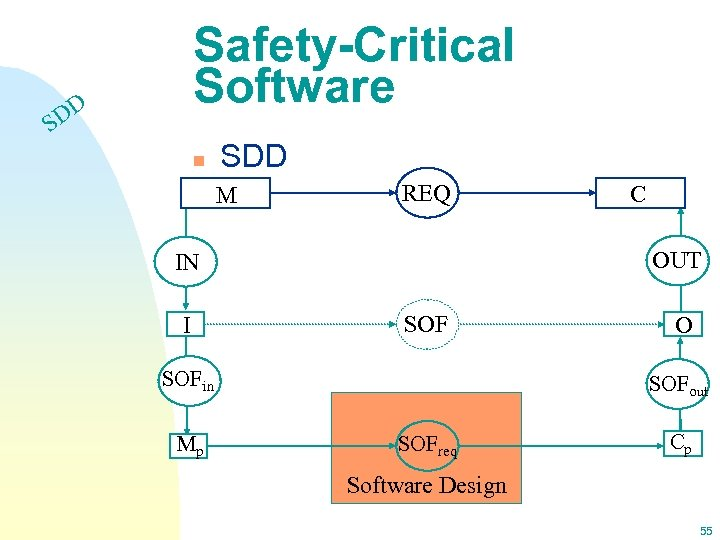 Safety-Critical Software DD S n SDD M REQ OUT IN I SOFin Mp C