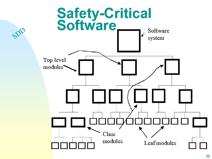DD S Safety-Critical Software system Top level modules Class modules Leaf modules 60