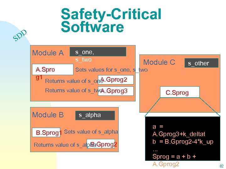 Safety-Critical Software DD S Module A A. Spro g 1 s_one, s_two Module C