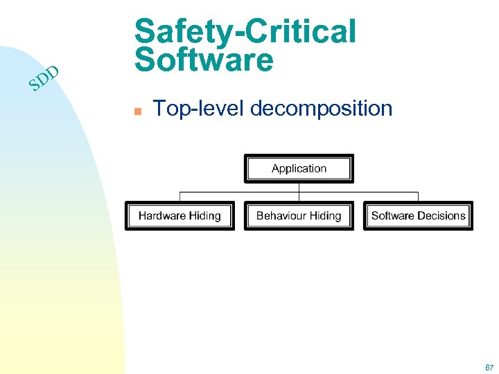 DD S Safety-Critical Software n Top-level decomposition 67