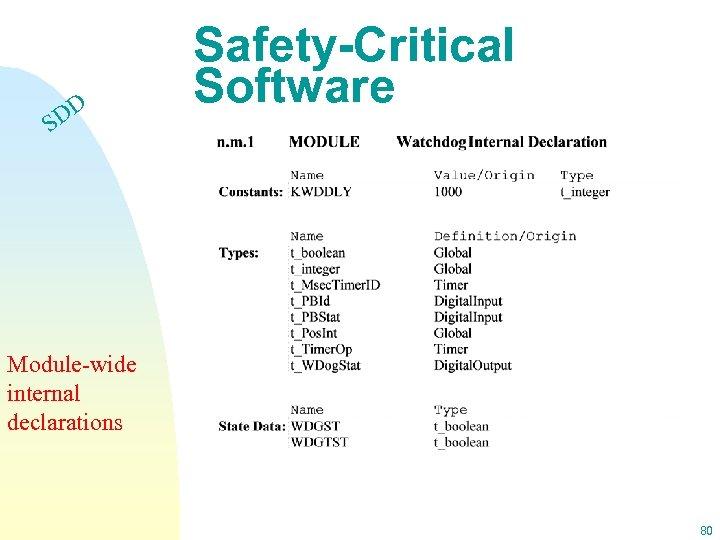 DD S Safety-Critical Software Module-wide internal declarations 80