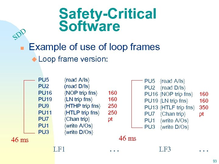DD S n Safety-Critical Software Example of use of loop frames u Loop frame