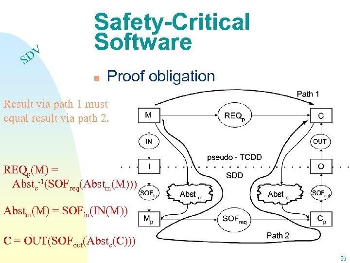 DV S Safety-Critical Software n Proof obligation Result via path 1 must equal result