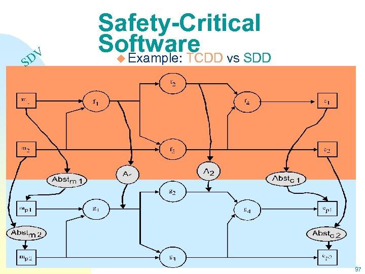 DV S Safety-Critical Software vs SDD u Example: TCDD 97