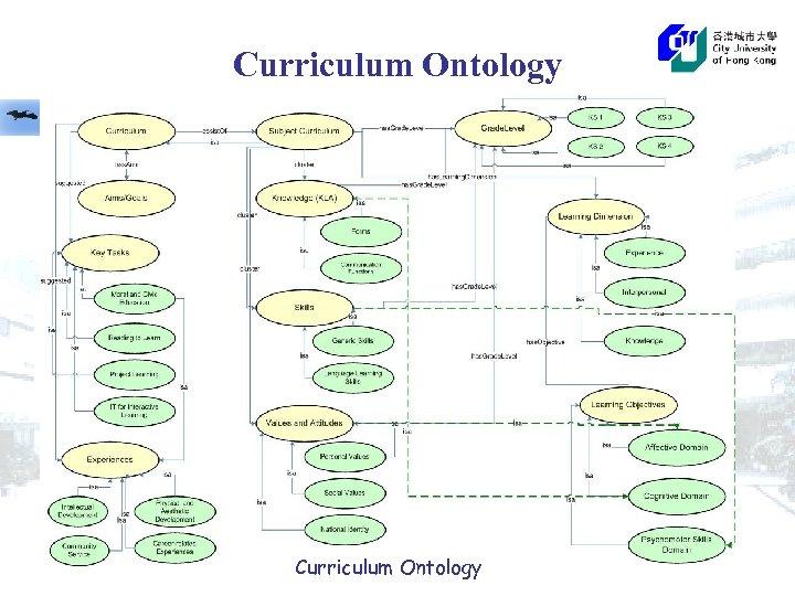 Curriculum Ontology