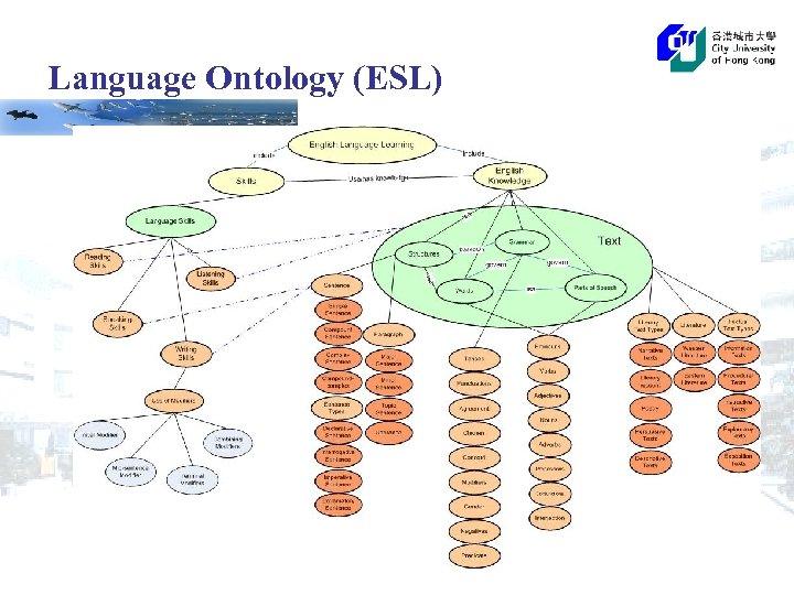 Language Ontology (ESL)