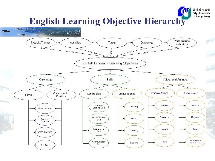 English Learning Objective Hierarchy