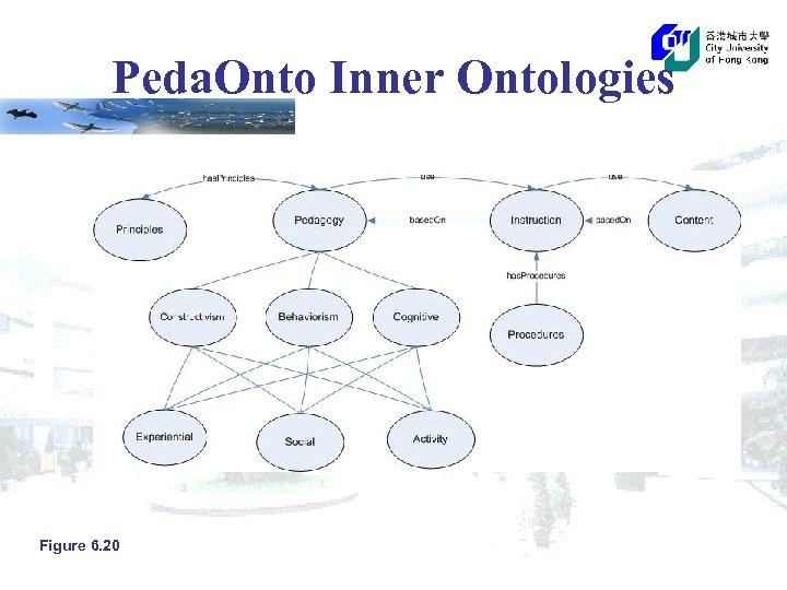 Peda. Onto Inner Ontologies Figure 6. 20