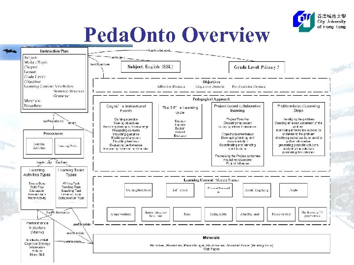 Peda. Onto Overview