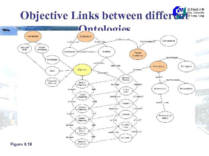 Objective Links between different Ontologies Figure 6. 18