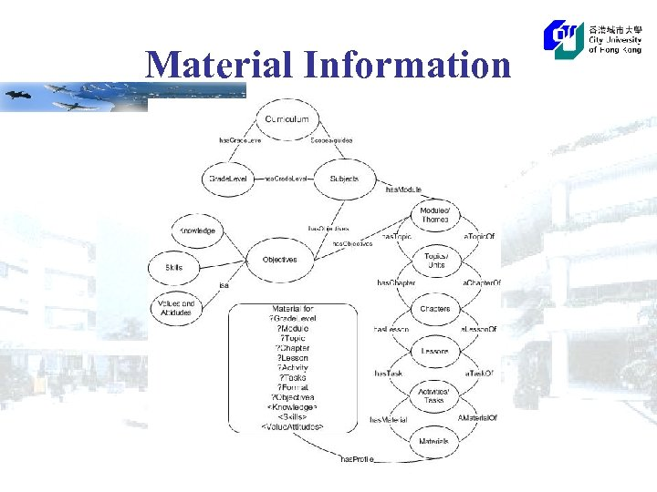 Material Information