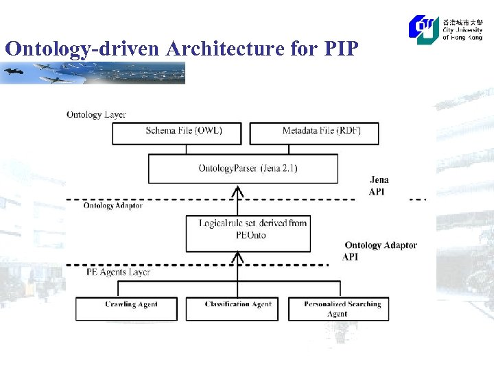 Ontology-driven Architecture for PIP