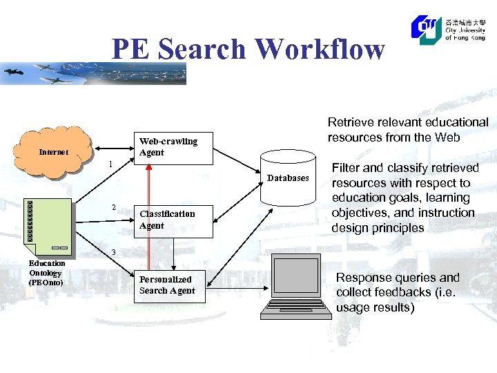 PE Search Workflow Retrieve relevant educational resources from the Web-crawling Agent Internet 1 Databases