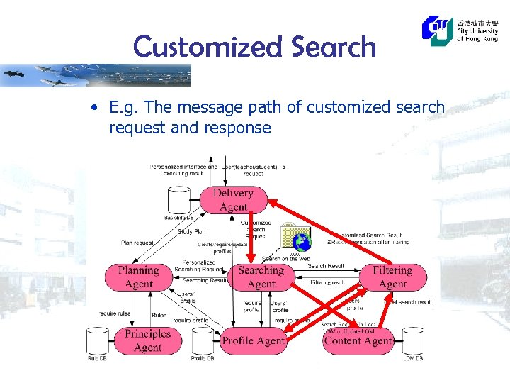 Customized Search • E. g. The message path of customized search request and response
