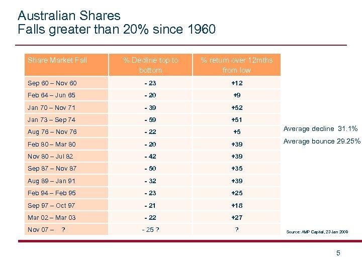 Australian Shares Falls greater than 20% since 1960 Share Market Fall % Decline top