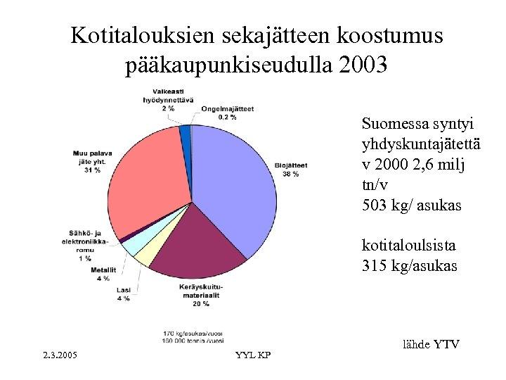 Kotitalouksien sekajätteen koostumus pääkaupunkiseudulla 2003 Suomessa syntyi yhdyskuntajätettä v 2000 2, 6 milj tn/v