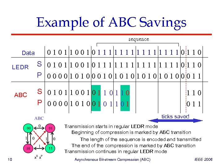 Example of ABC Savings sequence Data LEDR ABC 010110010111111110110 S 010110010111111110110 P 000010101010100011 S