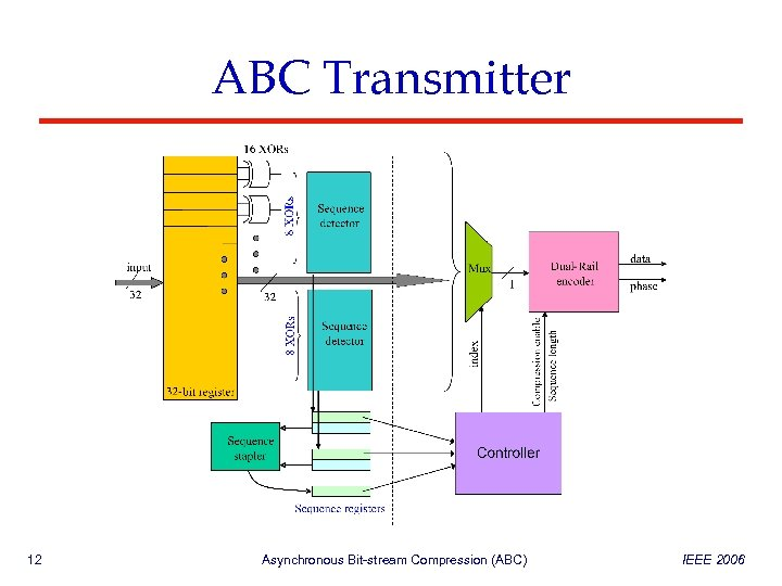 ABC Transmitter 12 Asynchronous Bit-stream Compression (ABC) IEEE 2006