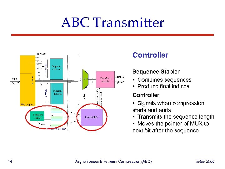 ABC Transmitter Controller Sequence Stapler • Combines sequences • Produce final indices Controller •