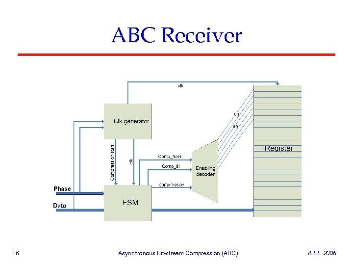 ABC Receiver 16 Asynchronous Bit-stream Compression (ABC) IEEE 2006