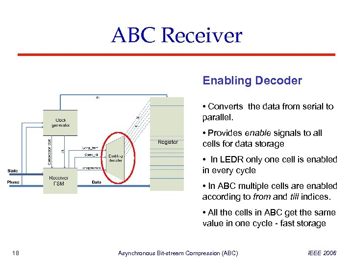ABC Receiver Enabling Decoder • Converts the data from serial to parallel. • Provides