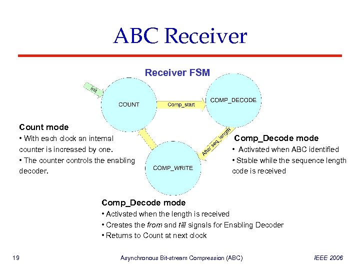 ABC Receiver FSM Count mode • With each clock an internal counter is increased