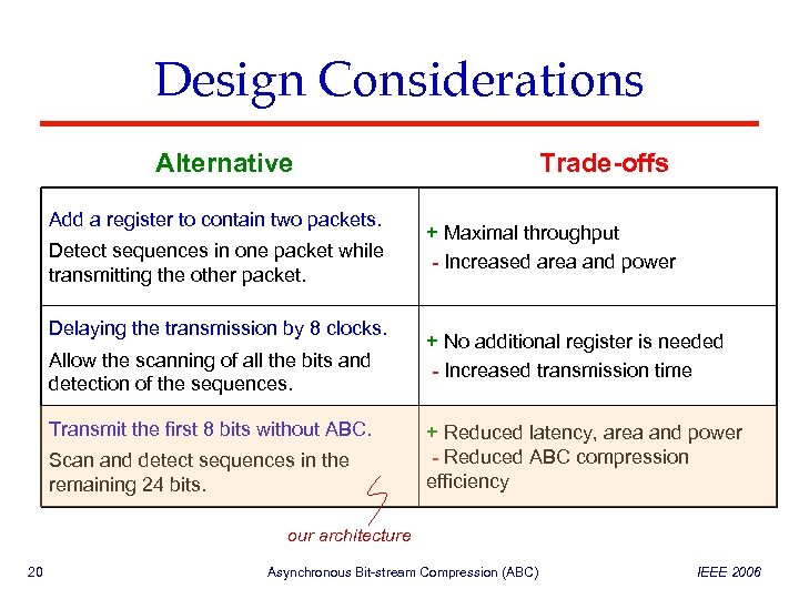 Design Considerations Alternative Add a register to contain two packets. Detect sequences in one
