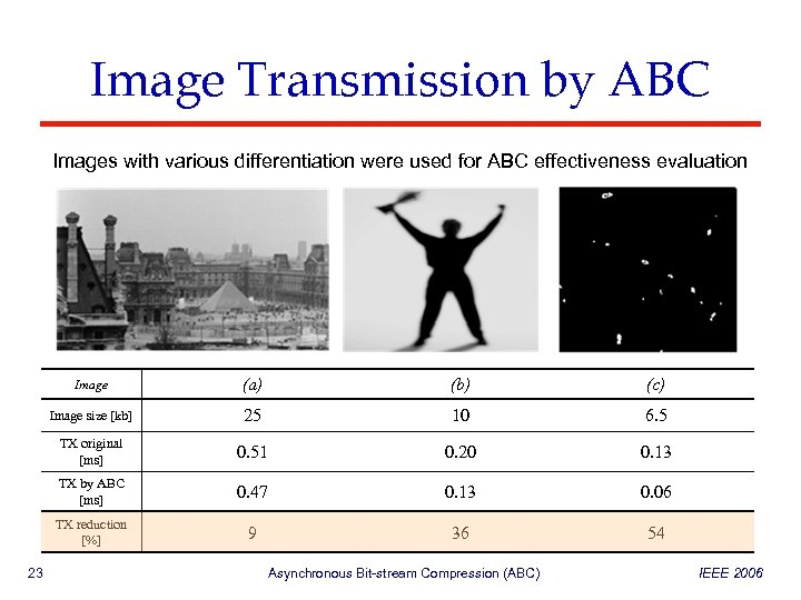 Image Transmission by ABC Images with various differentiation were used for ABC effectiveness evaluation