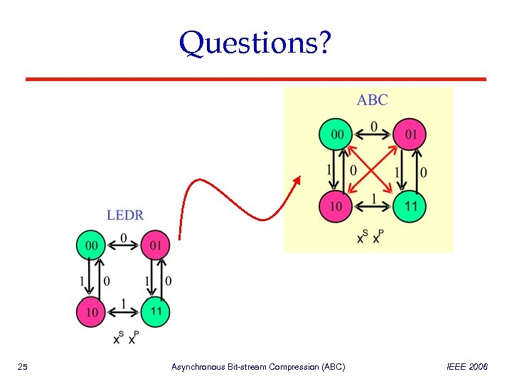 Questions? 25 Asynchronous Bit-stream Compression (ABC) IEEE 2006