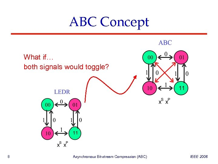 ABC Concept 010110010111 What if… S 010110010111 LEDR both signals would toggle? P 000010100010