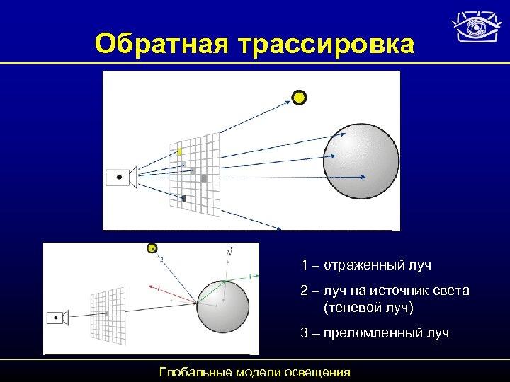 Обратная трассировка 1 – отраженный луч 2 – луч на источник света (теневой луч)