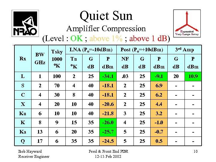Quiet Sun Amplifier Compression (Level : OK ; above 1% ; above 1 d.
