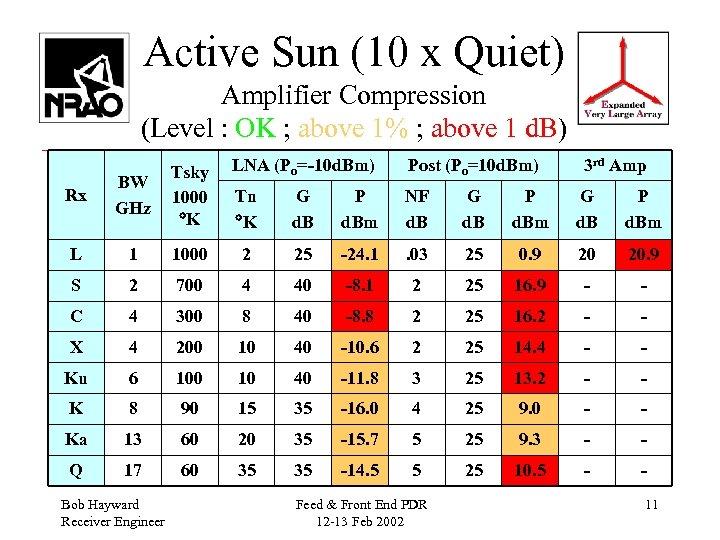 Active Sun (10 x Quiet) Amplifier Compression (Level : OK ; above 1% ;