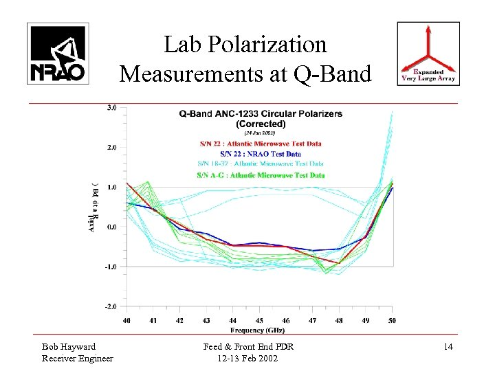 Lab Polarization Measurements at Q-Band Bob Hayward Receiver Engineer Feed & Front End PDR