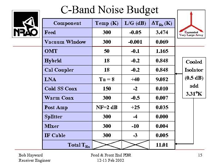 C-Band Noise Budget Temp (K) L/G (d. B) TRx (K) Feed 300 -0. 05