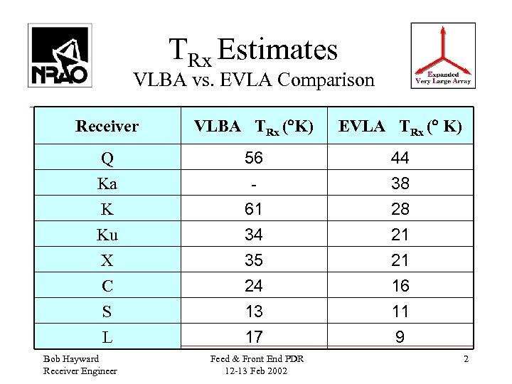 TRx Estimates VLBA vs. EVLA Comparison Receiver VLBA TRx ( K) EVLA TRx (