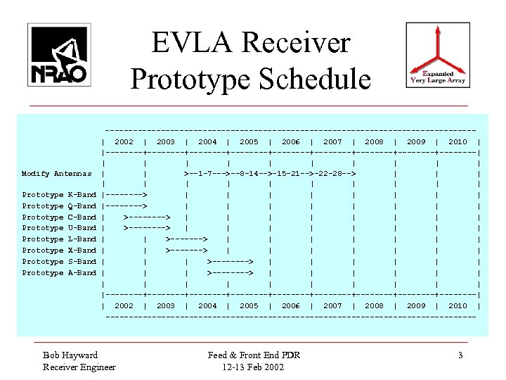 EVLA Receiver Prototype Schedule Modify Antennas Prototype Prototype K-Band Q-Band C-Band U-Band L-Band X-Band