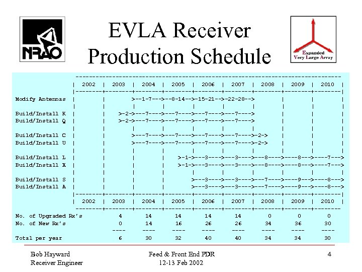 EVLA Receiver Production Schedule Modify Antennas Build/Install K Build/Install Q Build/Install C Build/Install U