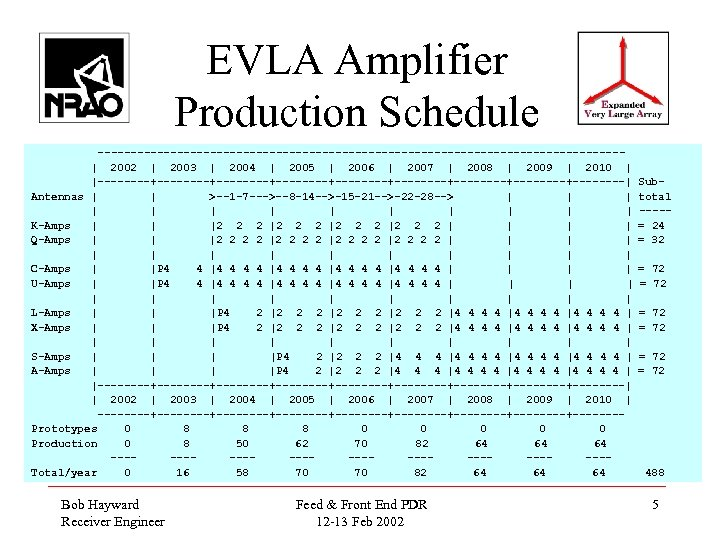 EVLA Amplifier Production Schedule ----------------------------------------  2002   2003   2004   2005   2006