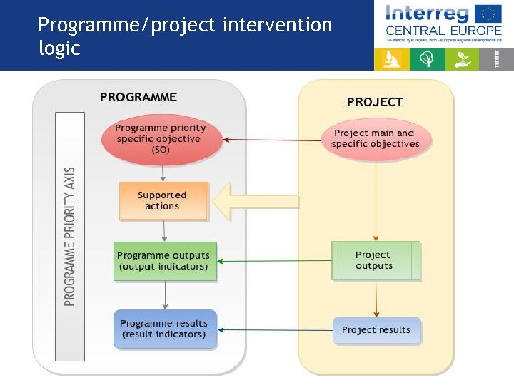 Programme/project intervention logic