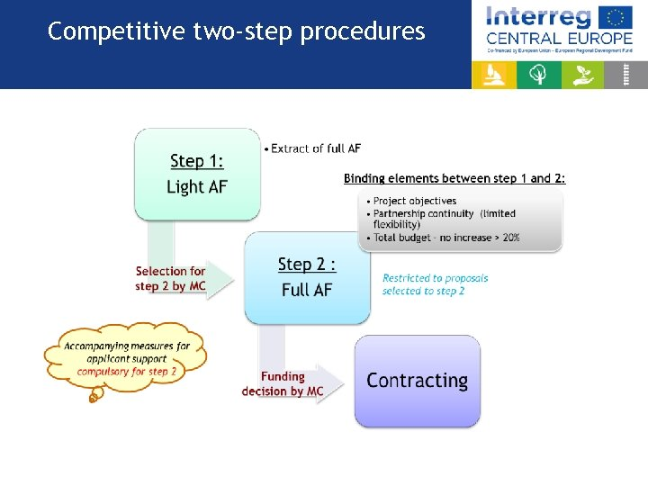 Competitive two-step procedures