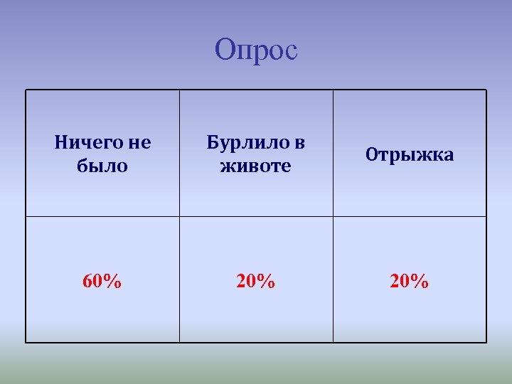 Опрос Ничего не было Бурлило в животе Отрыжка 60% 20%