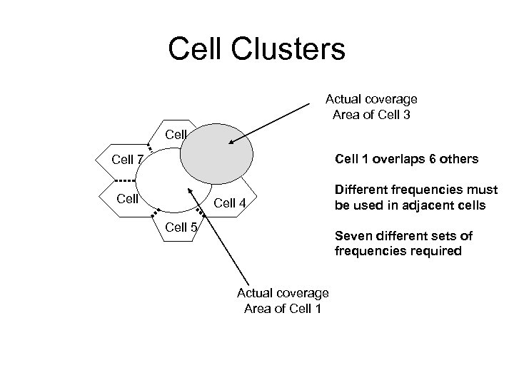Cell Clusters Actual coverage Area of Cell 3 Cell 1 overlaps 6 others Cell