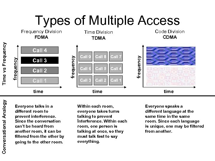 Types of Multiple Access Call 1 Everyone talks in a different room to prevent